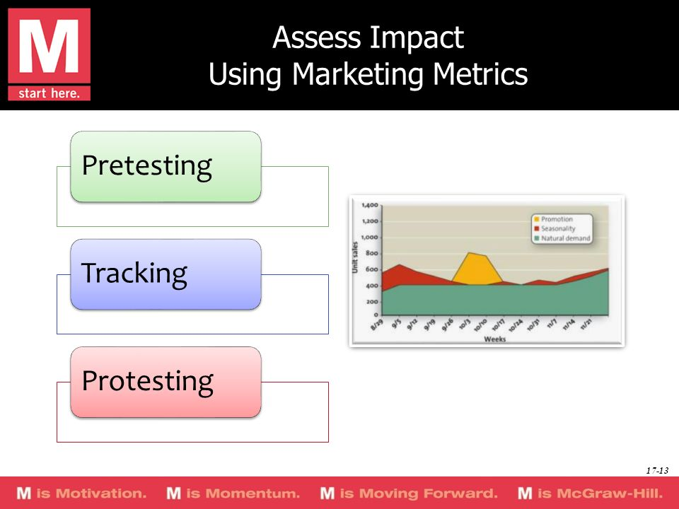 Assess Impact Using Marketing Metrics