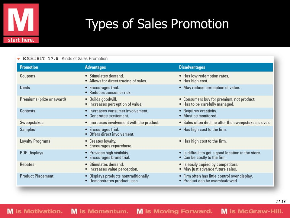 types of sales promotion Three steps to effective sales promotions and that's precisely why it's important--and always will be--to lure potential buyers with promotions.