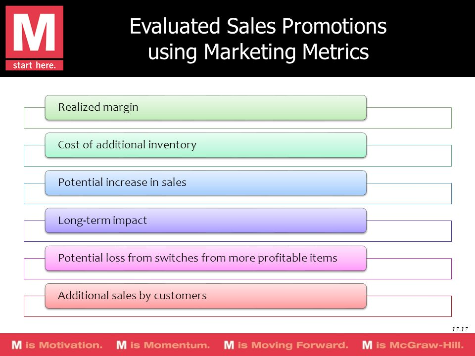 Evaluated Sales Promotions using Marketing Metrics