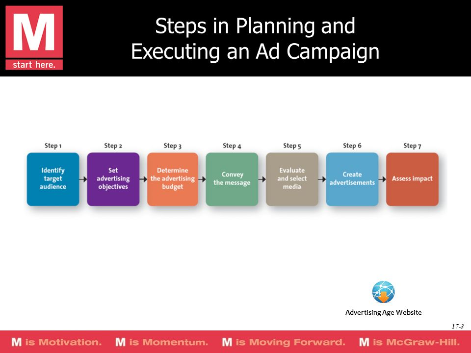 Steps in Planning and Executing an Ad Campaign