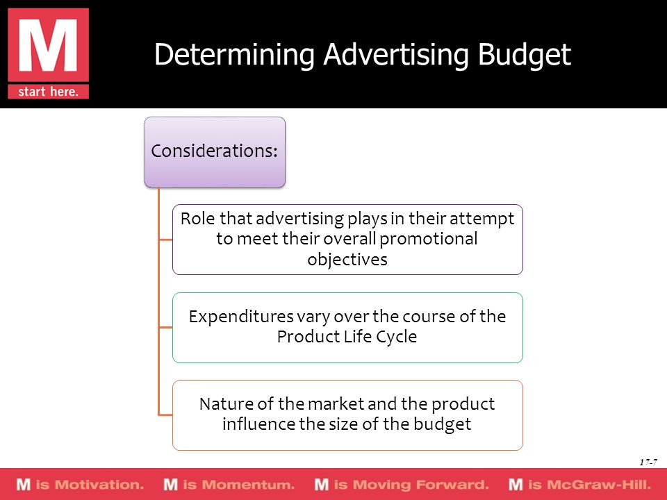 Determining Advertising Budget