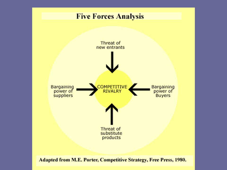 In some textbooks, the five forces model is displayed in this manner
