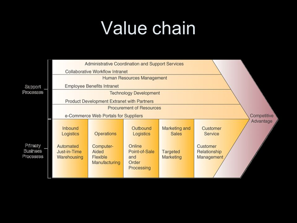 Value chain The diagram is from the O'Brien/Marakas textbook, 8th edition, Chapter 2, slide 21. Read the value chain from left-to-right.