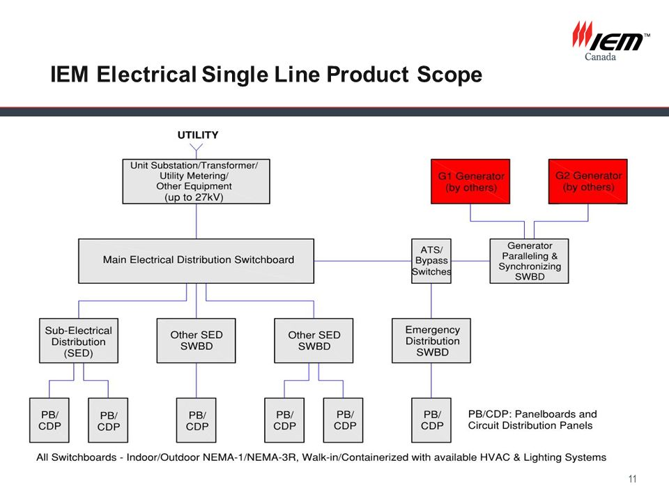 IEM Electrical Single Line Product Scope