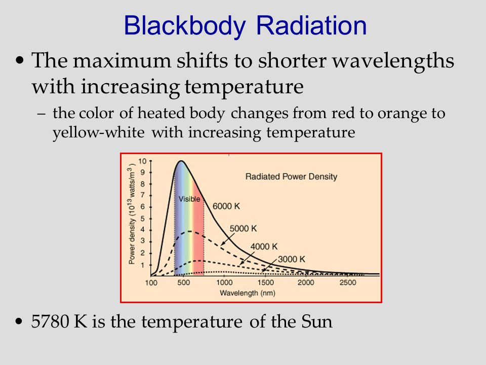 Blackbody Radiation The maximum shifts to shorter wavelengths with increasing temperature.