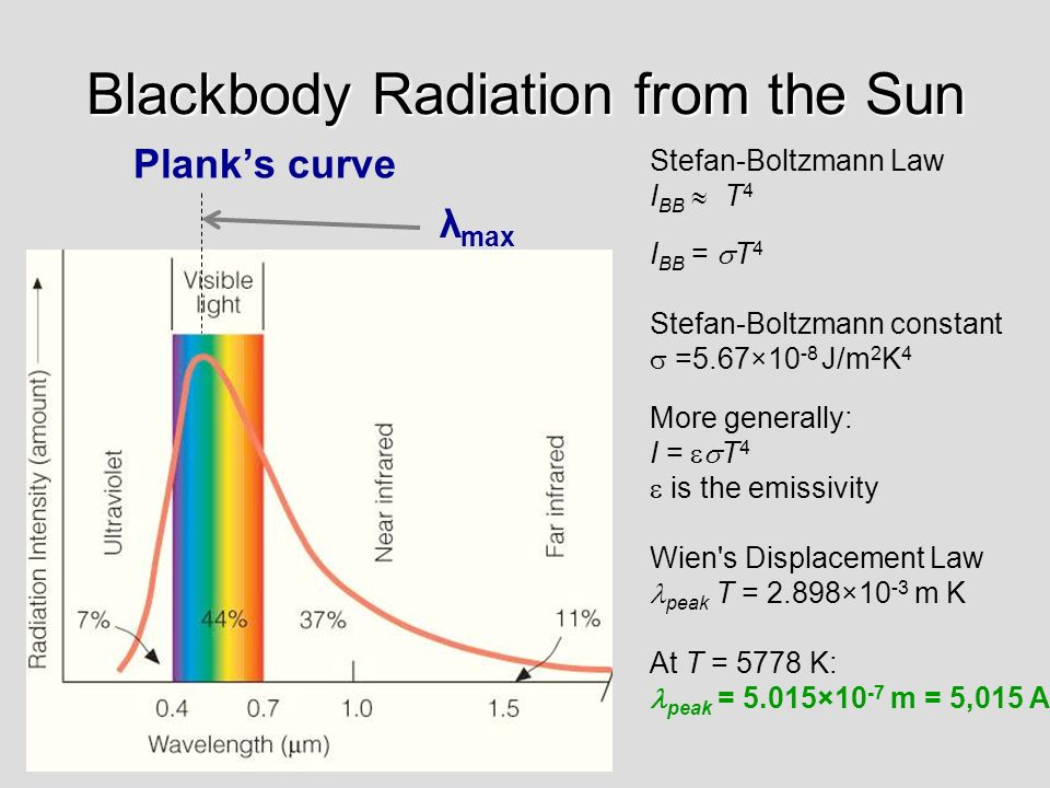 Blackbody Radiation from the Sun
