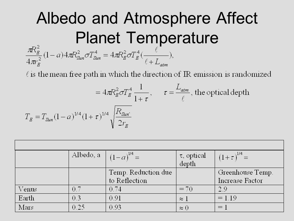 Albedo and Atmosphere Affect Planet Temperature