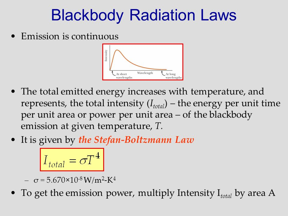 Blackbody Radiation Laws