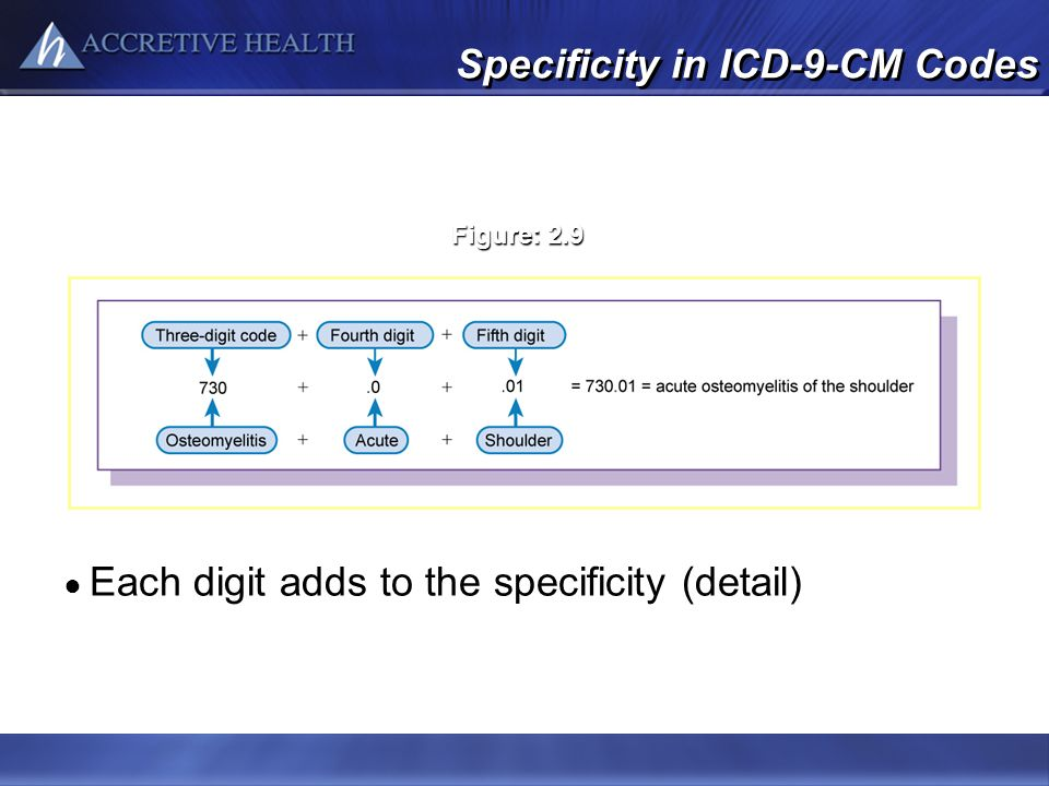 Specificity in ICD-9-CM Codes