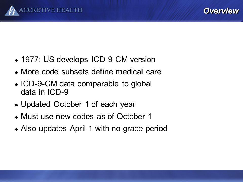 1977: US develops ICD-9-CM version