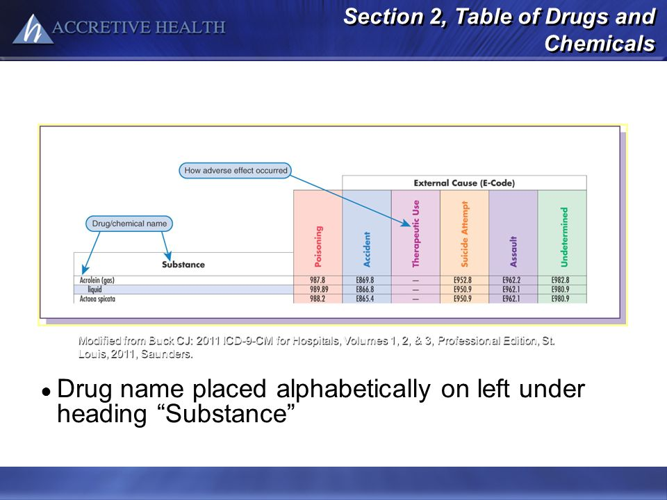 Section 2, Table of Drugs and Chemicals