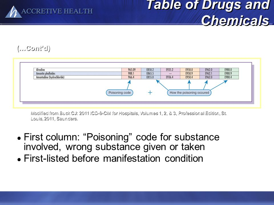 Table of Drugs and Chemicals