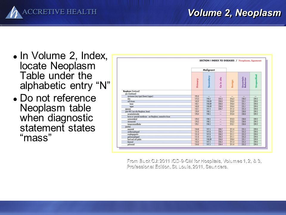 Volume 2, Neoplasm In Volume 2, Index, locate Neoplasm Table under the alphabetic entry N