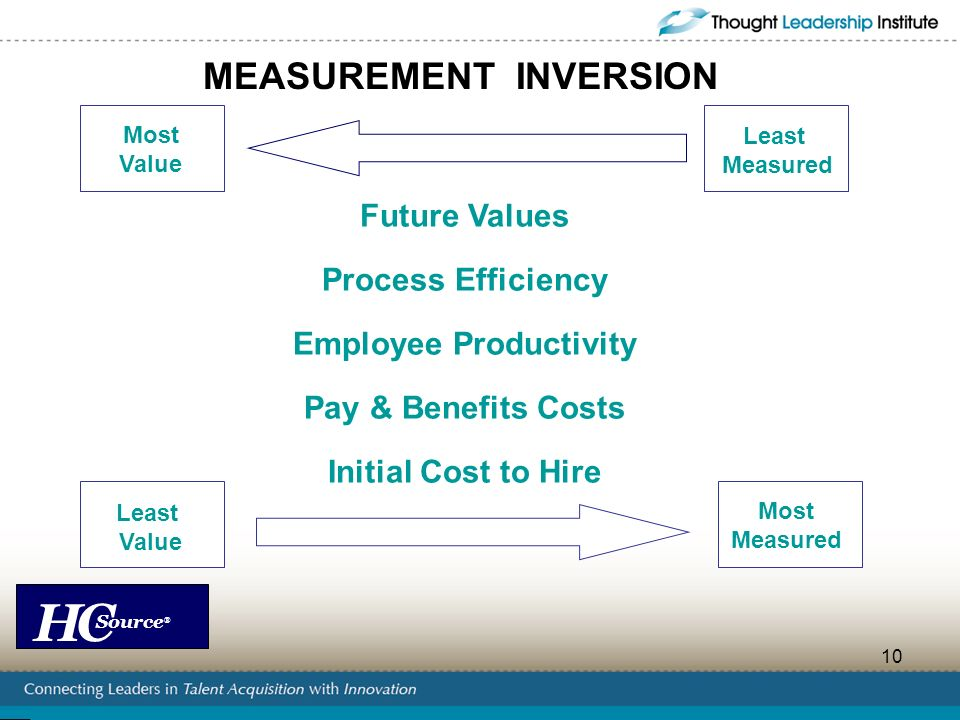 MEASUREMENT INVERSION Employee Productivity