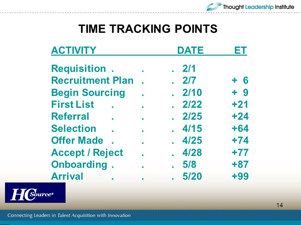 TIME TRACKING POINTS Recruitment Plan . . 2/7 + 6