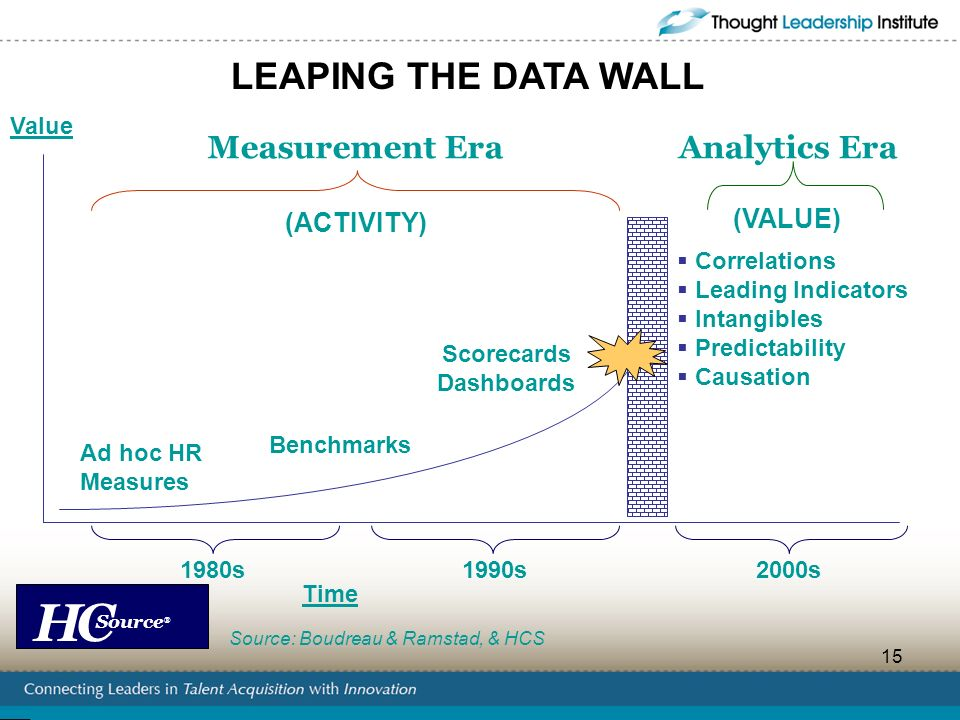 LEAPING THE DATA WALL Measurement Era Analytics Era (VALUE) (ACTIVITY)