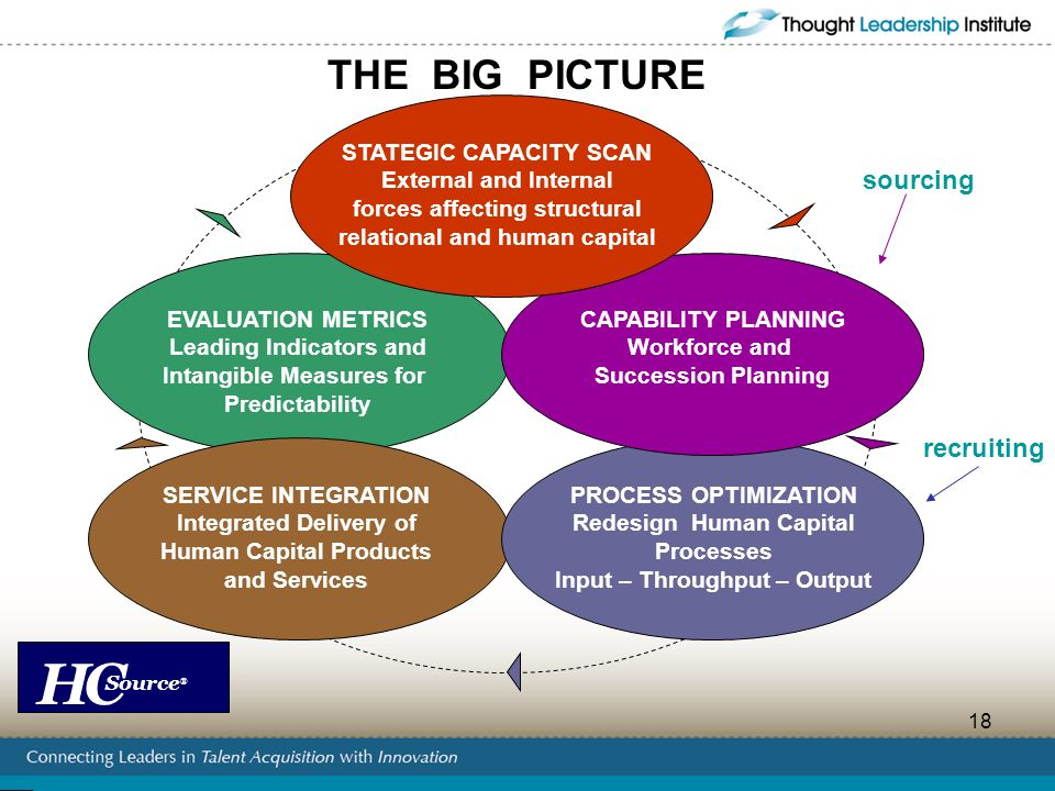 THE BIG PICTURE sourcing recruiting STATEGIC CAPACITY SCAN