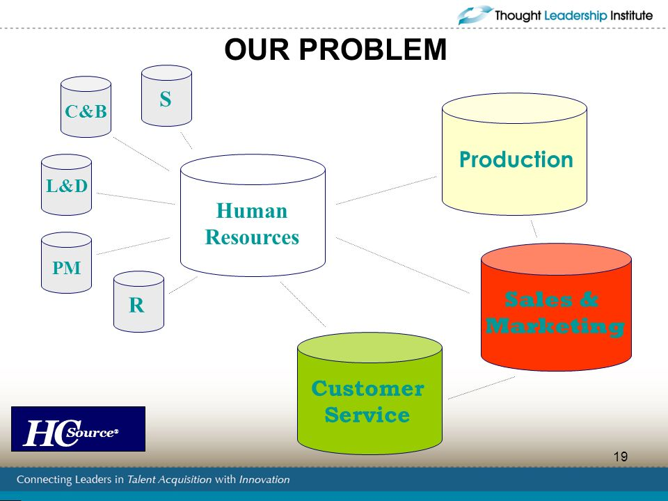 OUR PROBLEM S Production Human Resources Sales & R Marketing Customer