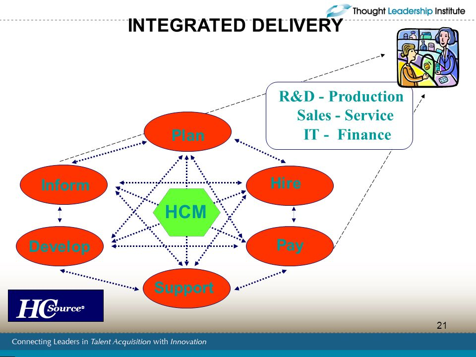 INTEGRATED DELIVERY HCM