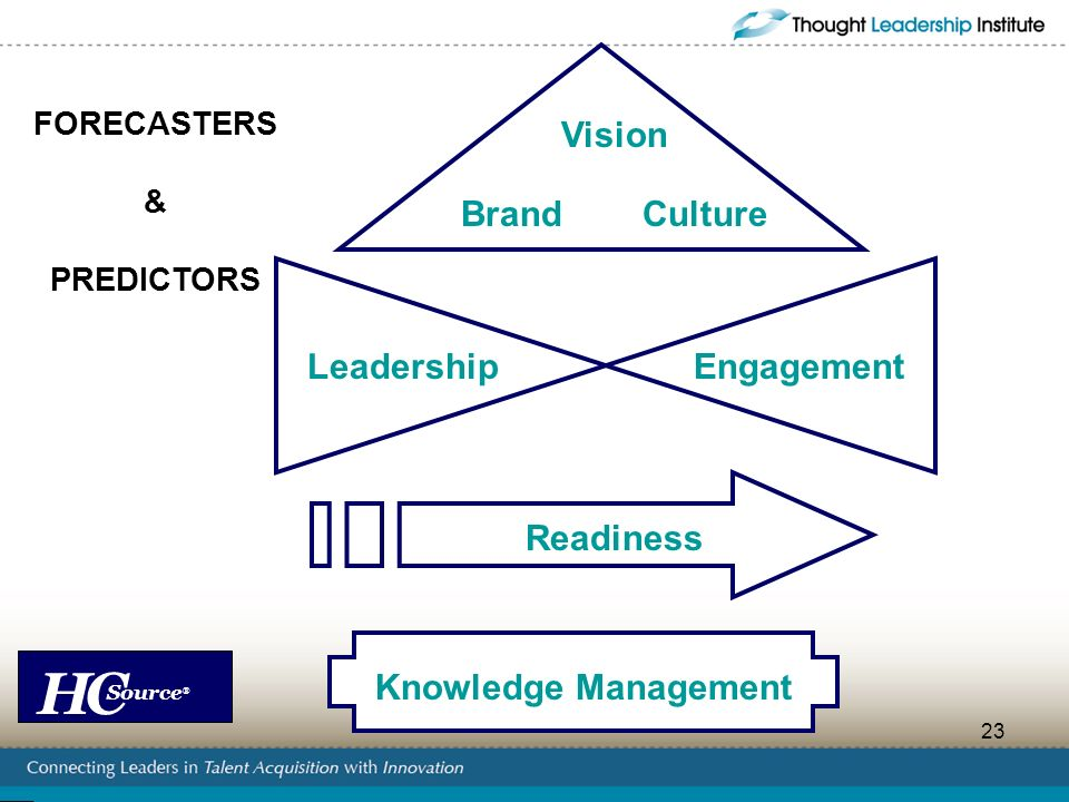 Vision Brand Culture Readiness