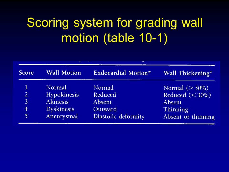 Scoring system for grading wall motion (table 10-1)