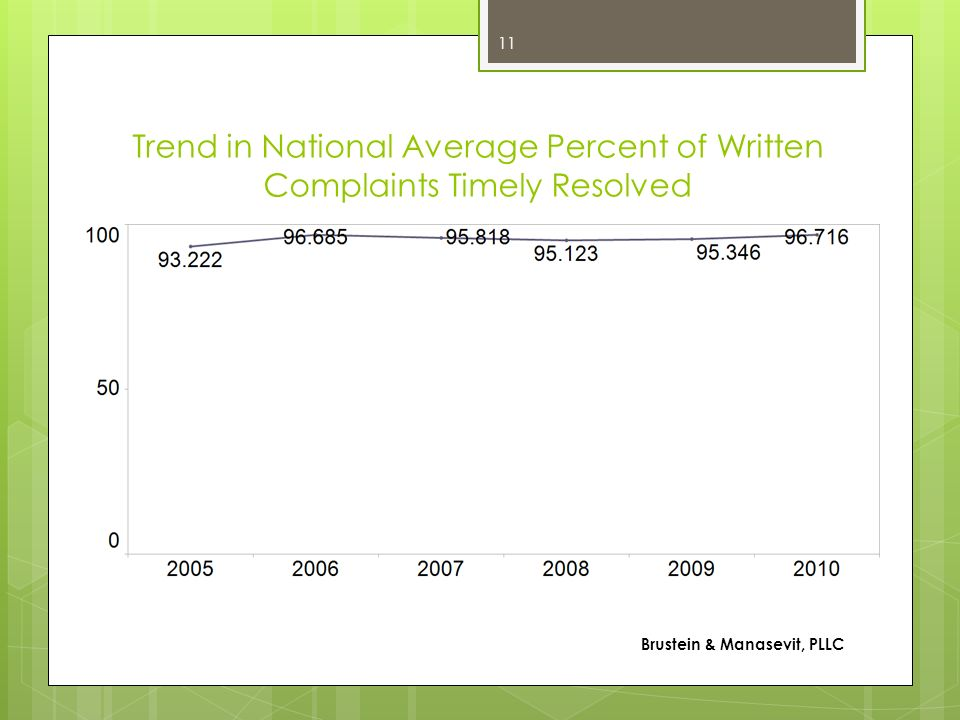 Trend in National Average Percent of Written Complaints Timely Resolved
