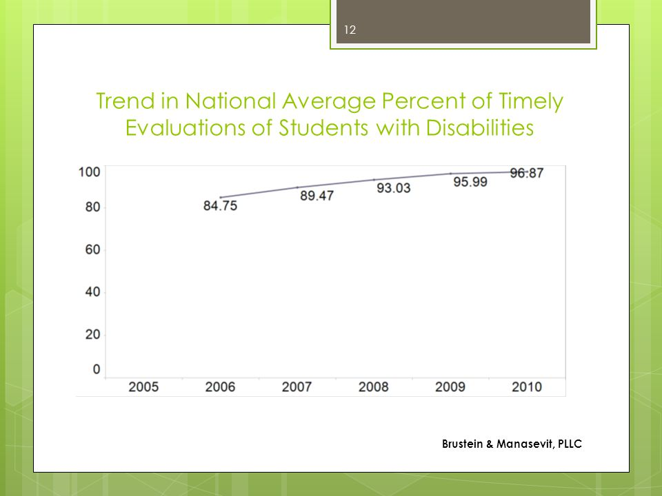 Trend in National Average Percent of Timely Evaluations of Students with Disabilities