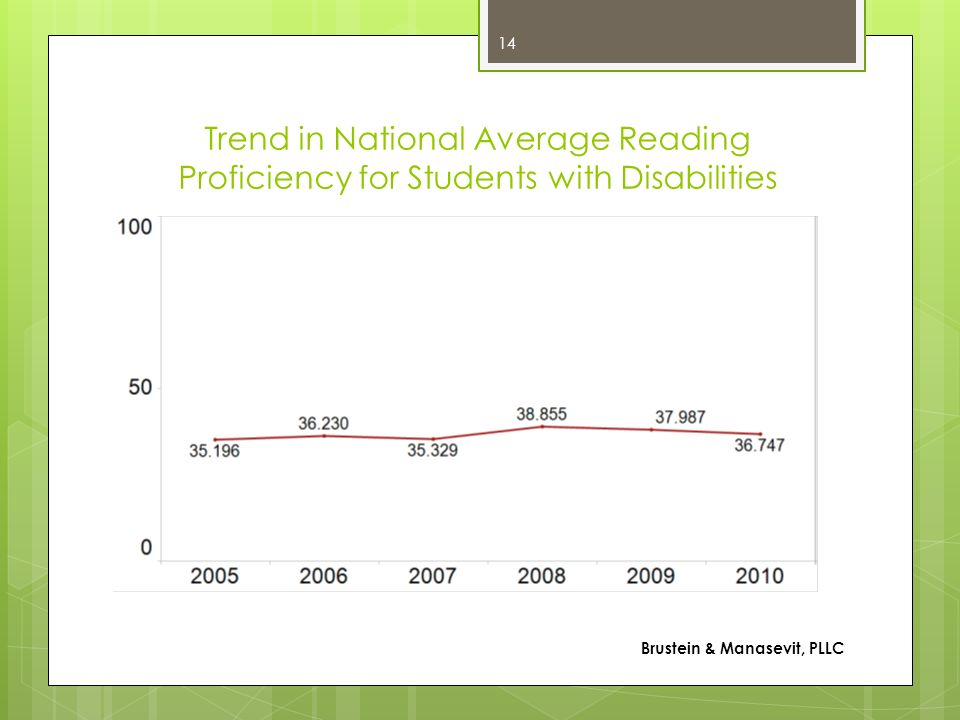 Trend in National Average Reading Proficiency for Students with Disabilities