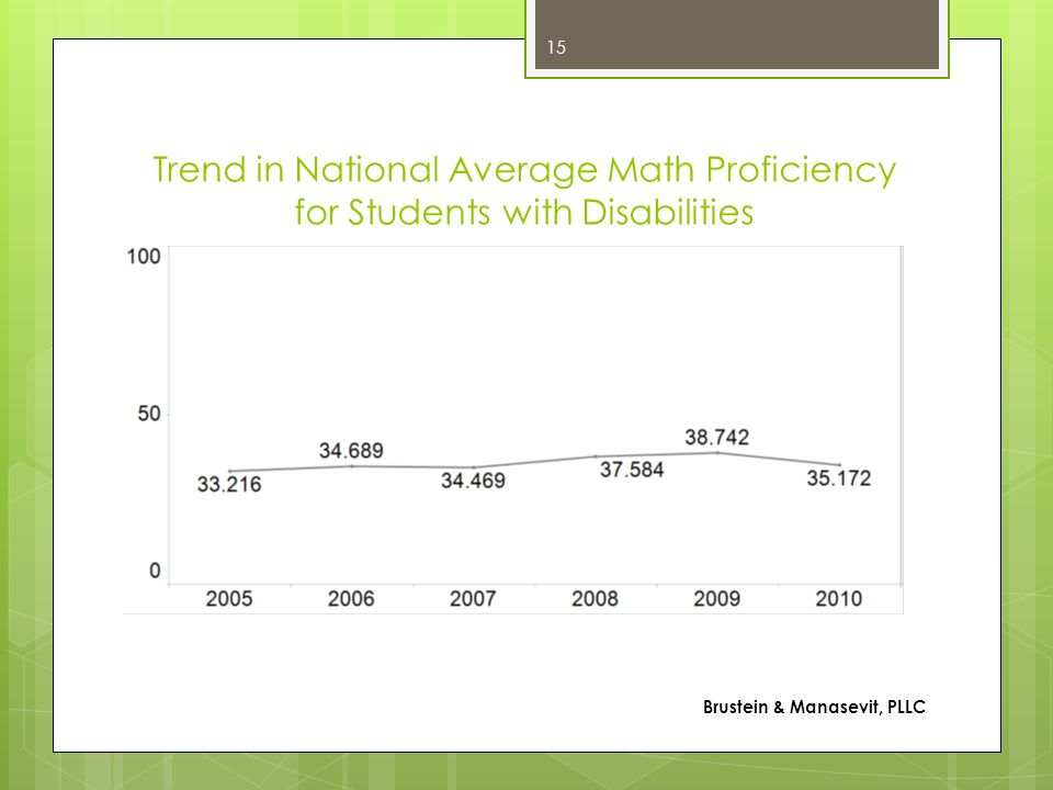 Trend in National Average Math Proficiency for Students with Disabilities