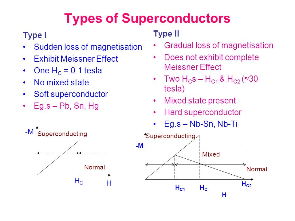 Types of Superconductors