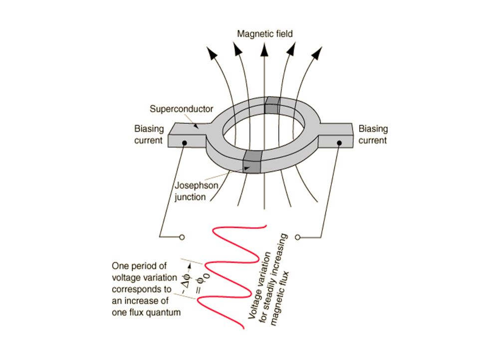 Construction :Consists of superconducting ring having magnetic fields of quantum values(1,2,3..) Placed in between the two josephson junctions.