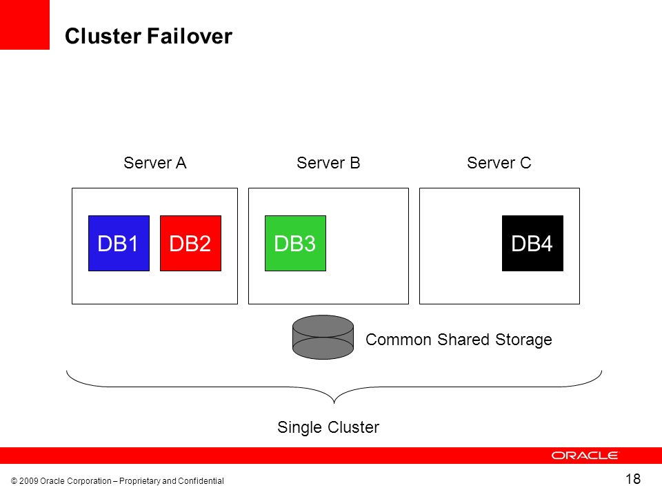 Cluster Failover DB1 DB2 DB3 DB4 Server A Server B Server C
