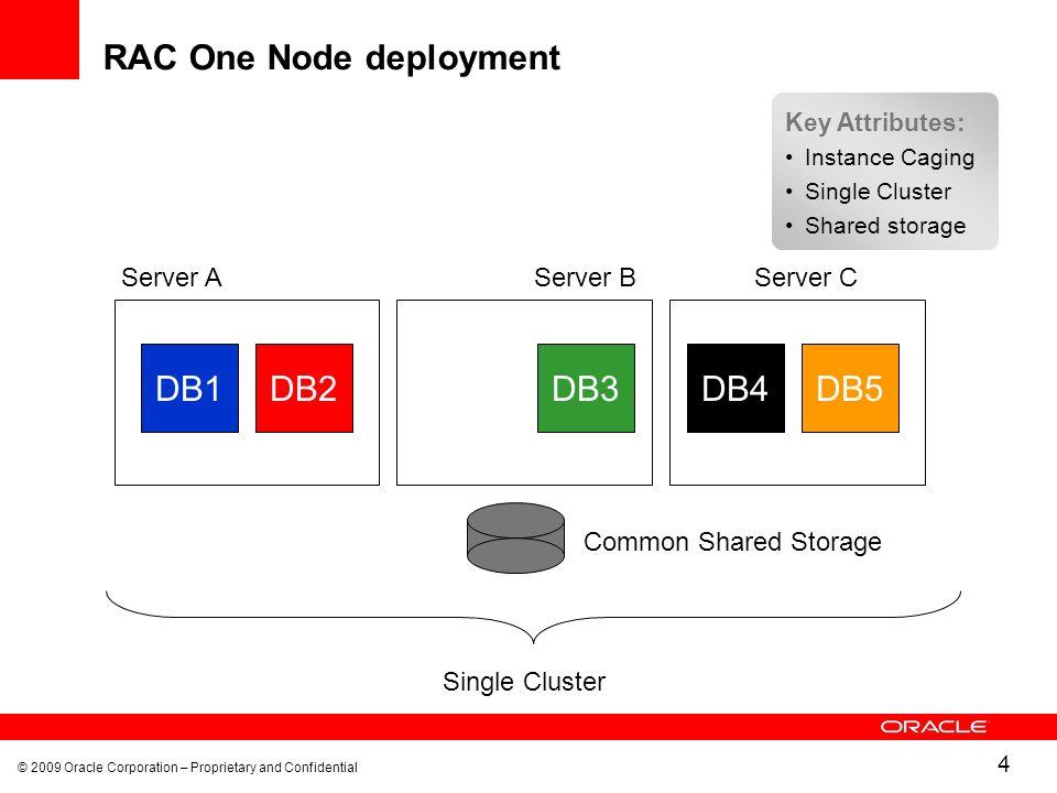 RAC One Node deployment