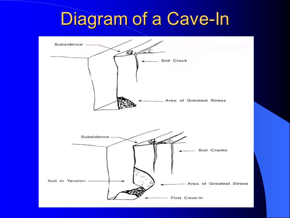 Diagram of a Cave-In