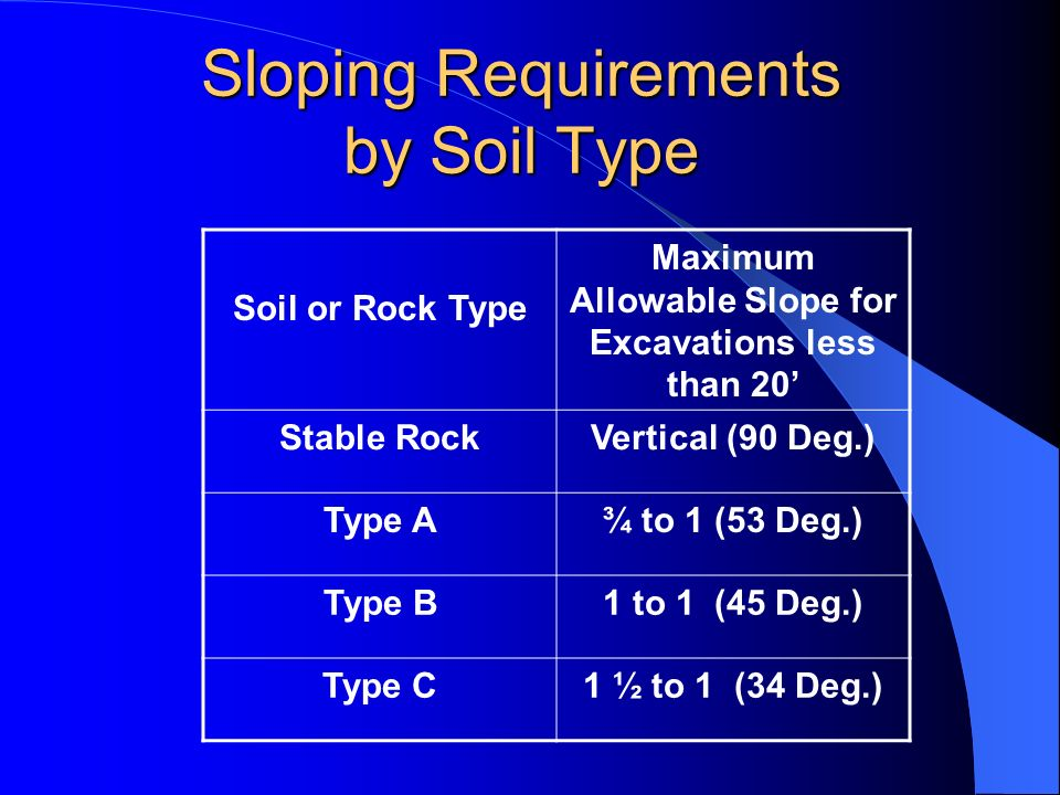 Sloping Requirements by Soil Type