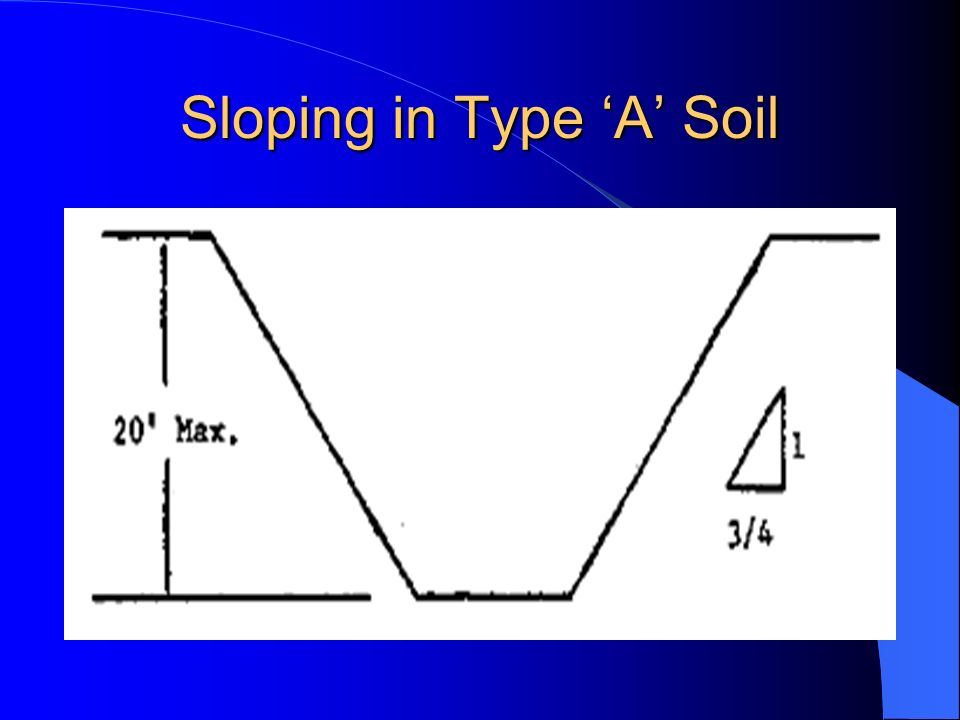 Sloping in Type 'A' Soil