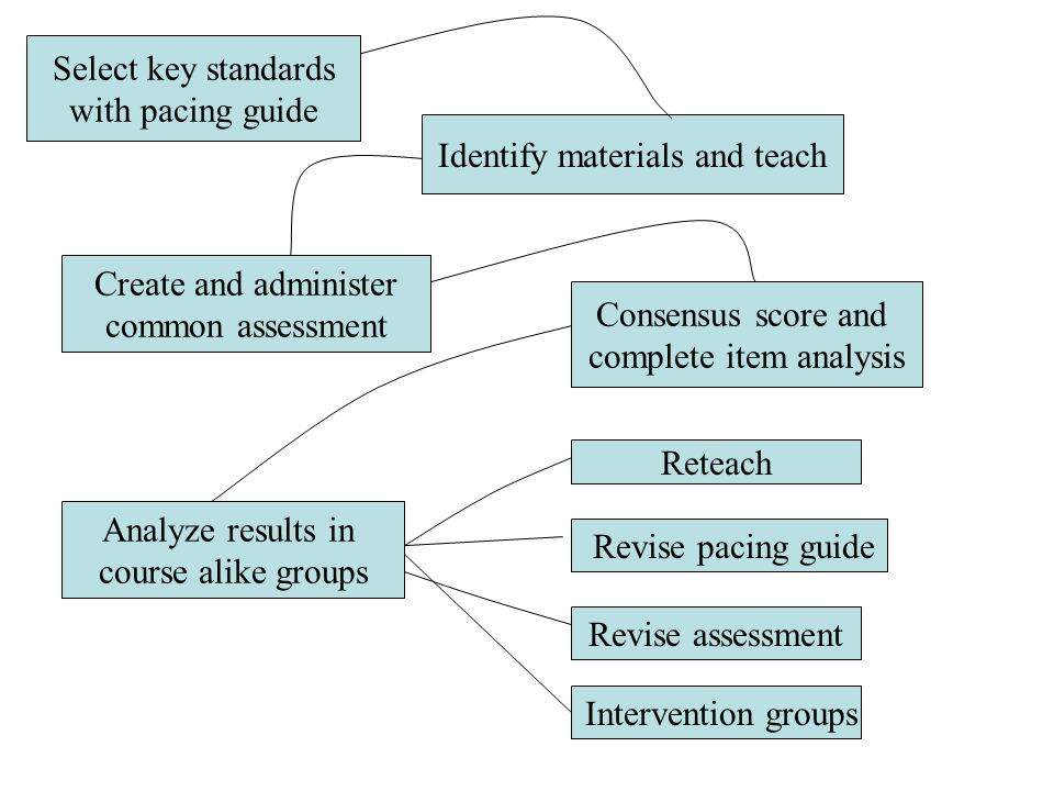 Identify materials and teach