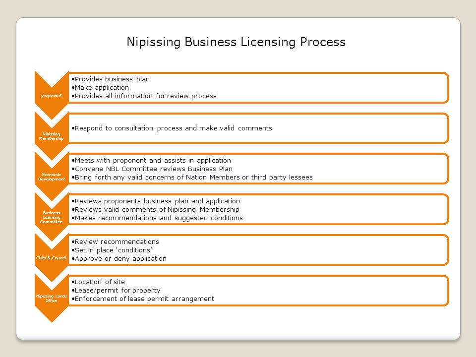 Nipissing Business Licensing Process