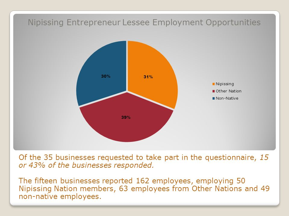 Nipissing Entrepreneur Lessee Employment Opportunities