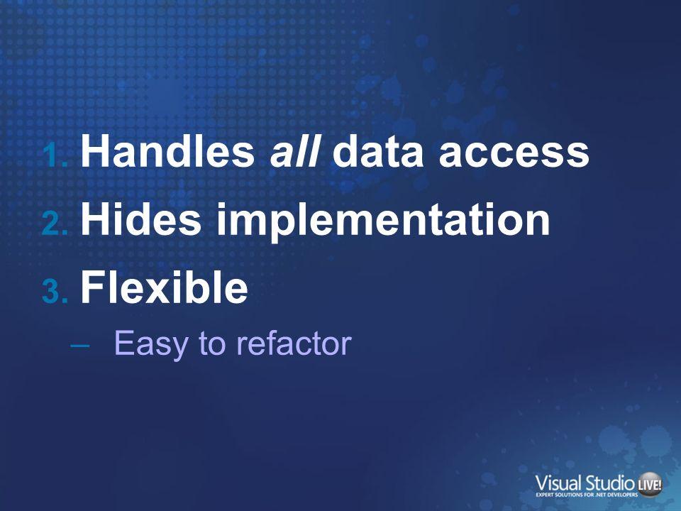 Handles all data access Hides implementation Flexible