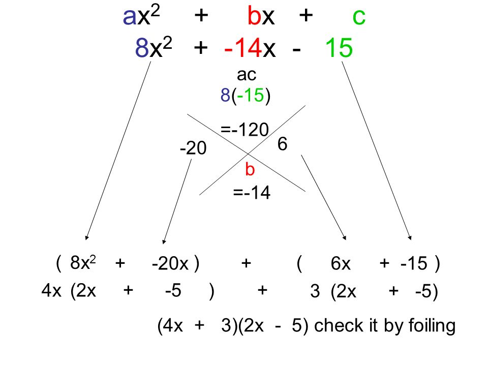 ax2 + bx + c 8x2 + -14x - 15 ac 8(-15) =-120 6 -20 b =-14 ( ) 8x2