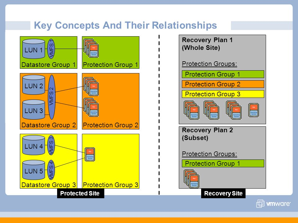 Key Concepts And Their Relationships