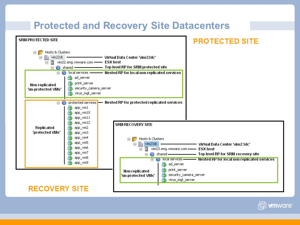 Protected and Recovery Site Datacenters