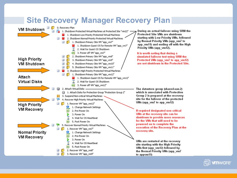 Site Recovery Manager Recovery Plan