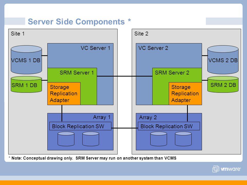 Server Side Components *