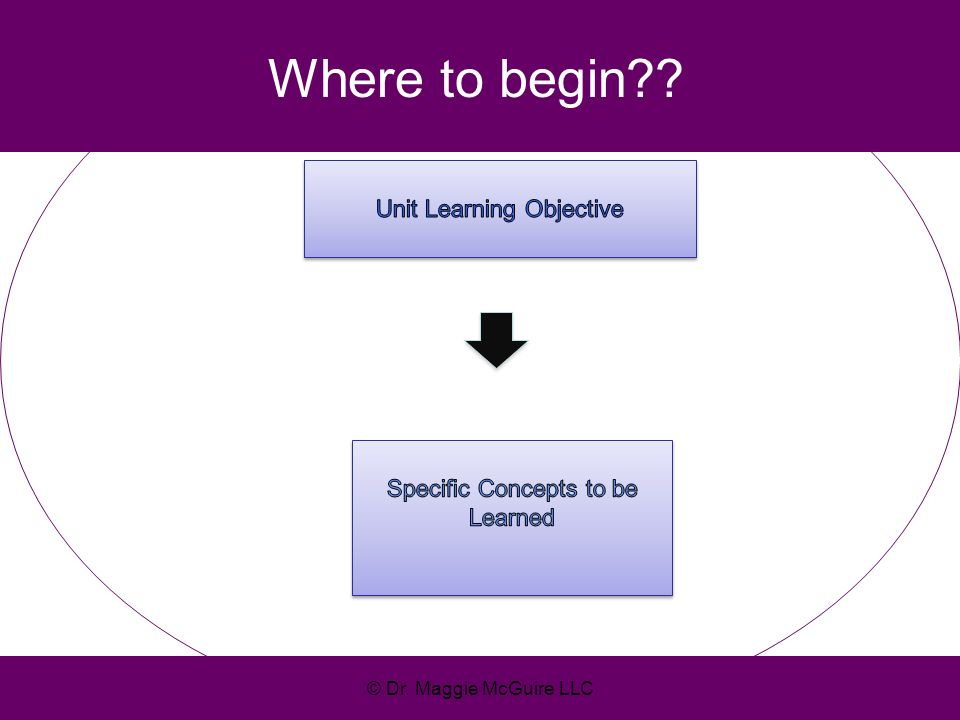 Where to begin Unit Learning Objective