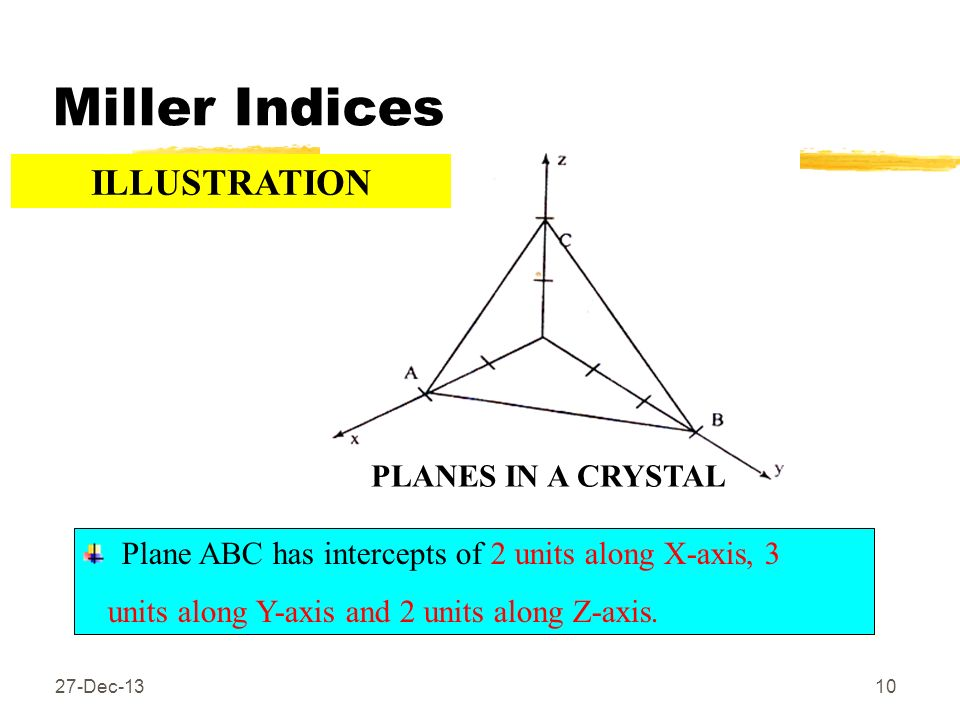 Miller Indices ILLUSTRATION PLANES IN A CRYSTAL