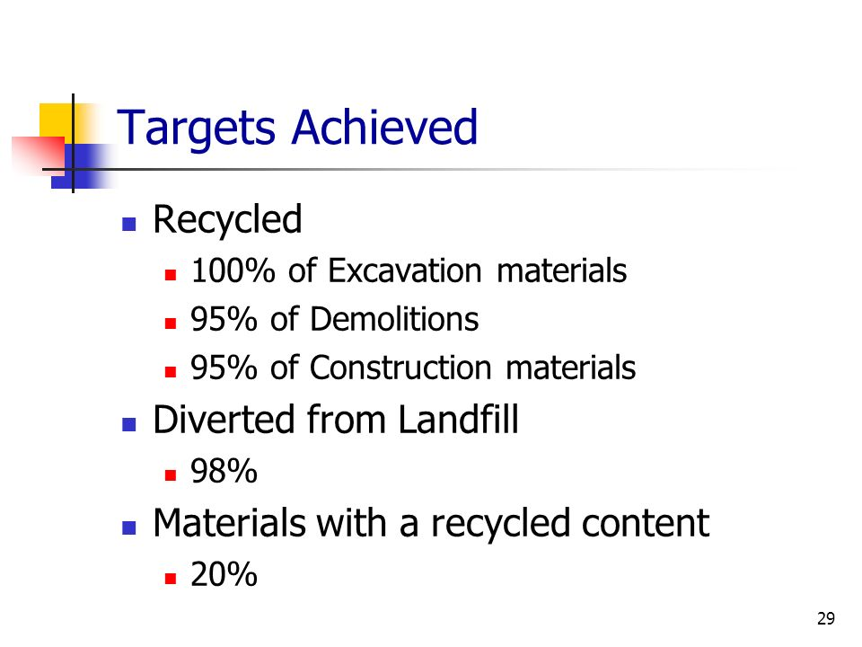 Targets Achieved Recycled Diverted from Landfill