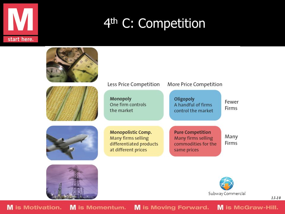 4th C: Competition Group activity: List a product or service market that demonstrates each type of competition.