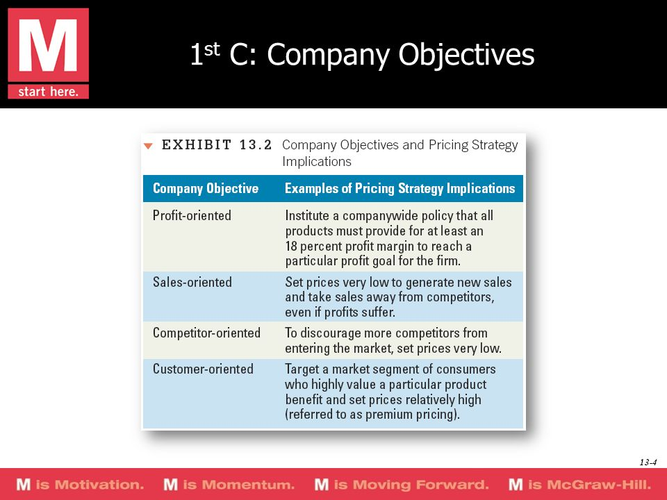 1st C: Company Objectives
